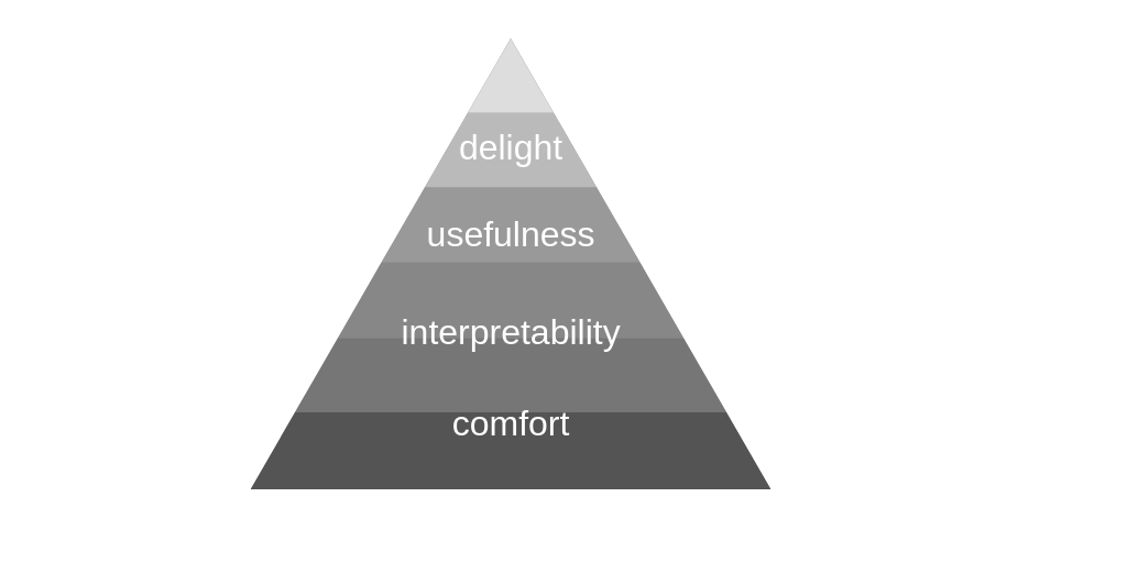 hierarchy of needs in virtual reality